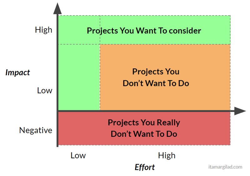 effort-impact